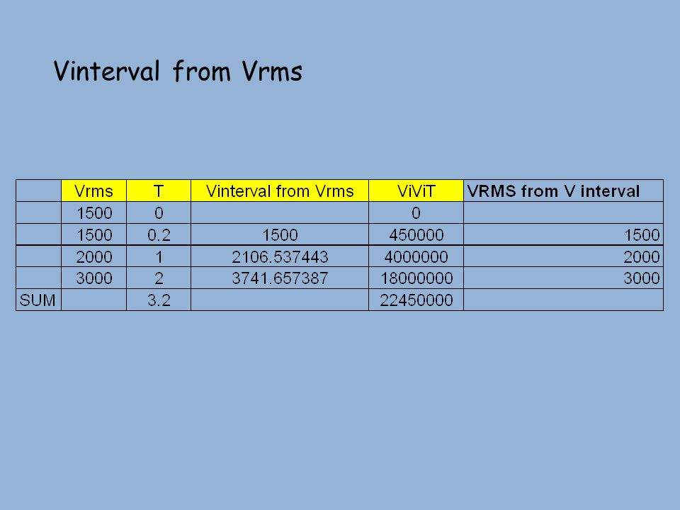 Vinterval from Vrms