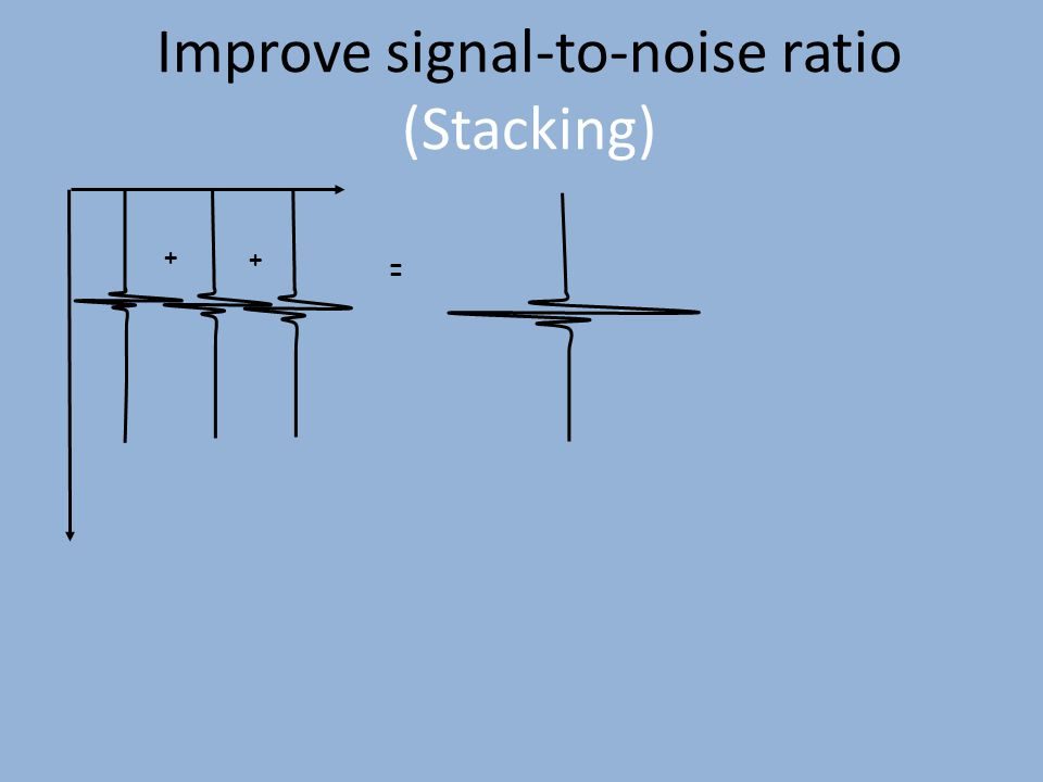 + + = Improve signal-to-noise ratio (Stacking)