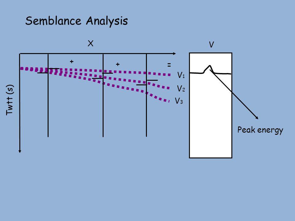 + = Semblance Analysis + X Twtt (s) V3V3 V1V1 V2V2 V Peak energy