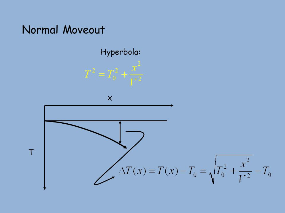 Normal Moveout x T Hyperbola: