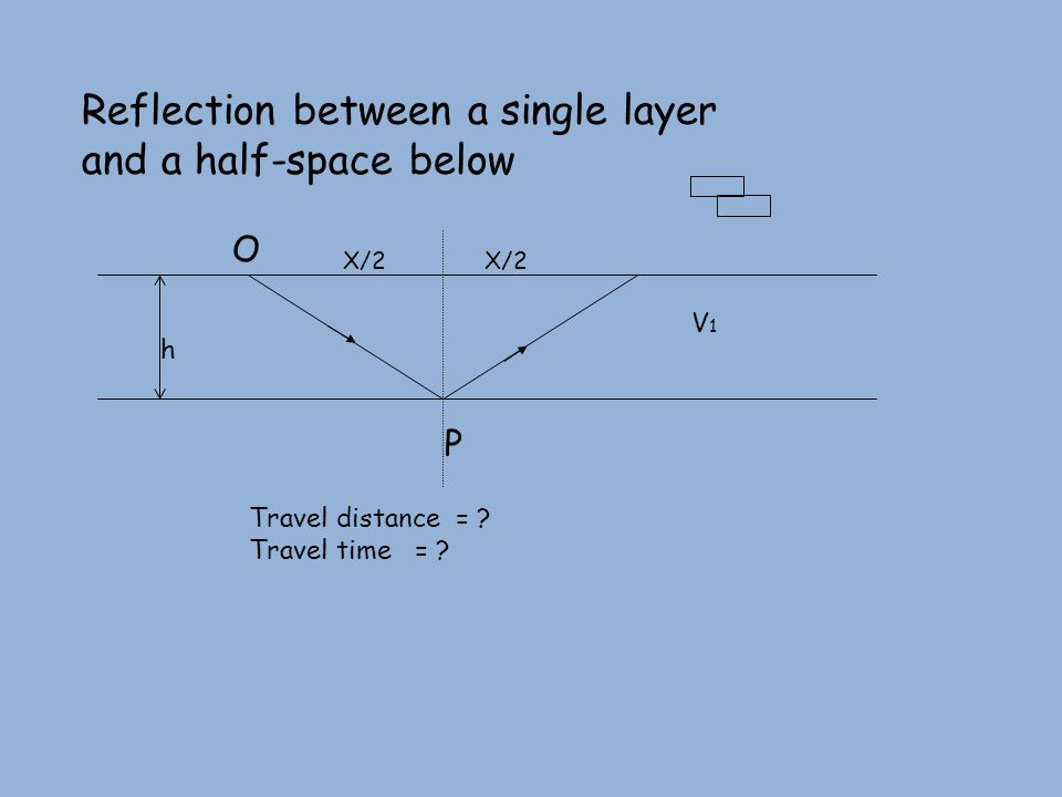 Reflection between a single layer and a half-space below P O X/2 h V1V1 Travel distance = .