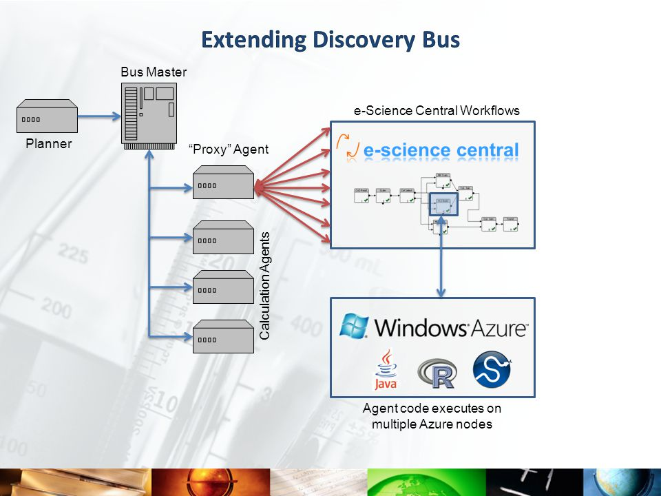 Bus Master Planner Calculation Agents e-Science Central Workflows Proxy Agent Agent code executes on multiple Azure nodes