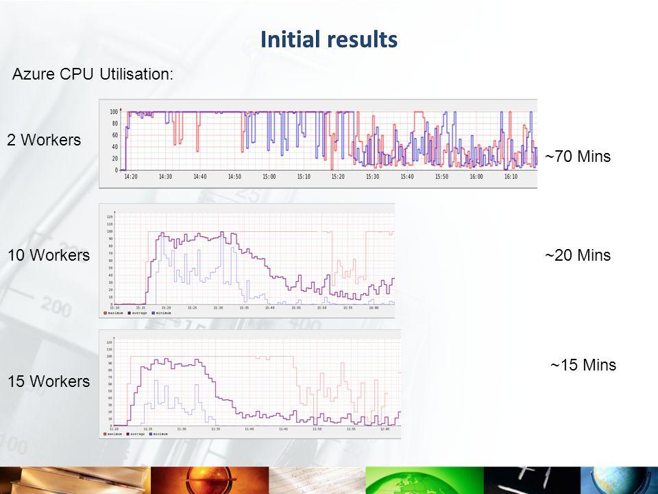 ~70 Mins 2 Workers ~20 Mins10 Workers ~15 Mins 15 Workers Azure CPU Utilisation: