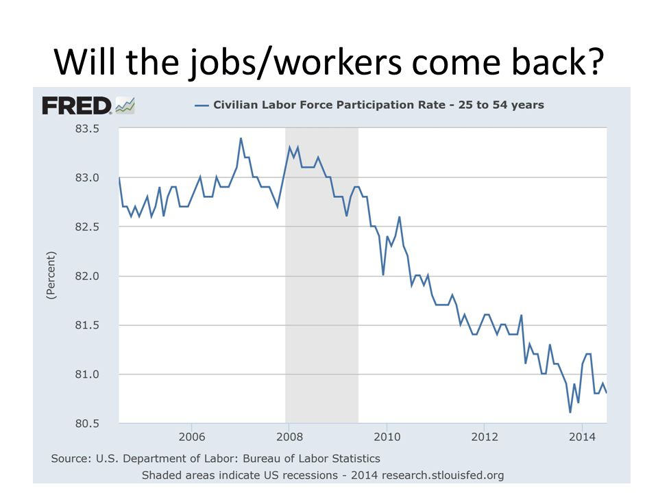 Will the jobs/workers come back