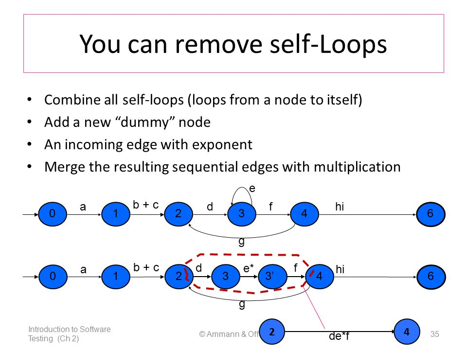 © Ammann & Offutt35 You can remove self-Loops Combine all self-loops (loops from a node to itself) Add a new dummy node An incoming edge with exponent Merge the resulting sequential edges with multiplication g a 021346 hi f e d b + c g a 0 2 1 4 6 hi b + c 3 f e* d 3' Introduction to Software Testing (Ch 2) de*f 24