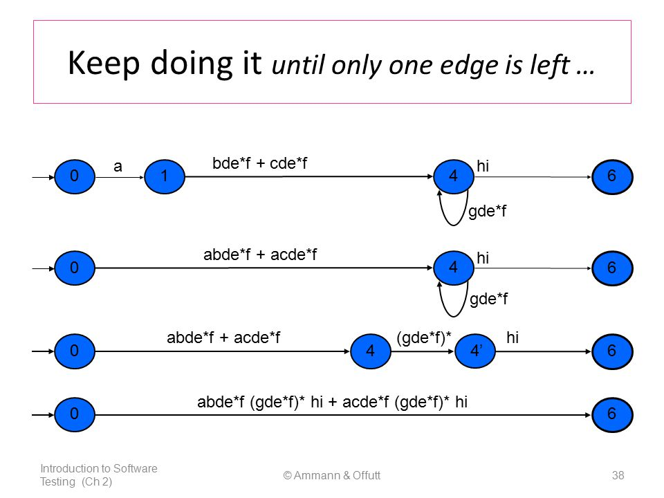 Keep doing it until only one edge is left … Introduction to Software Testing (Ch 2) © Ammann & Offutt38 a 01 4 6 hi bde*f + cde*f gde*f 0 4 6 hi abde*f + acde*f gde*f hiabde*f + acde*f(gde*f)* 046 4' 06 abde*f (gde*f)* hi + acde*f (gde*f)* hi