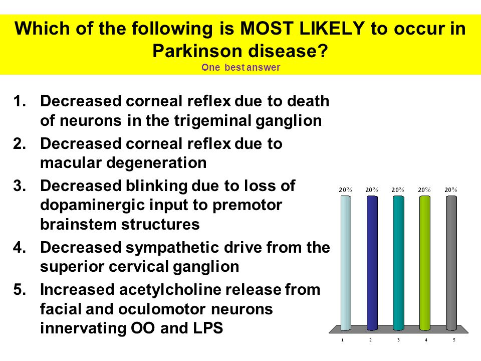 Which of the following is MOST LIKELY to occur in Parkinson disease.