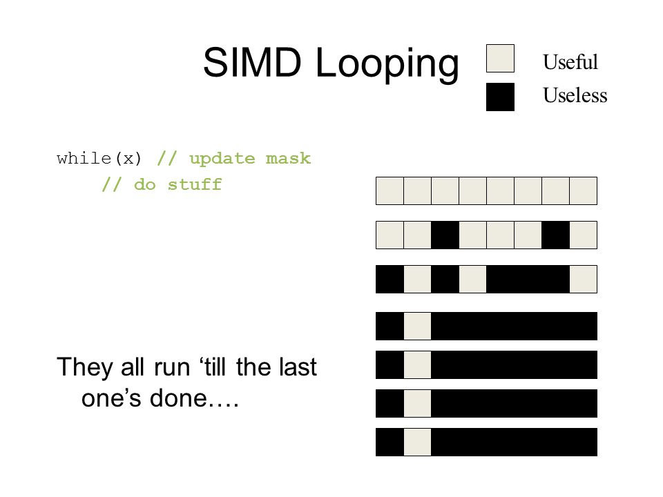 SIMD Looping while(x) // update mask // do stuff They all run 'till the last one's done…. Useful Useless