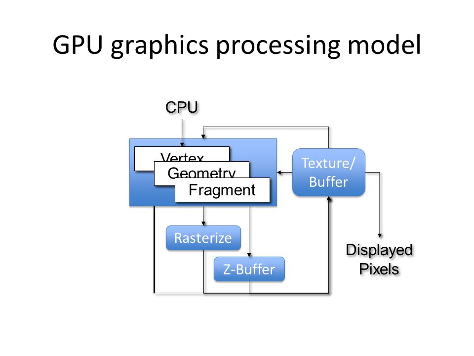 GPU graphics processing model CPU Displayed Pixels Displayed Pixels Vertex Geometry Fragment Rasterize Z-Buffer Texture/ Buffer