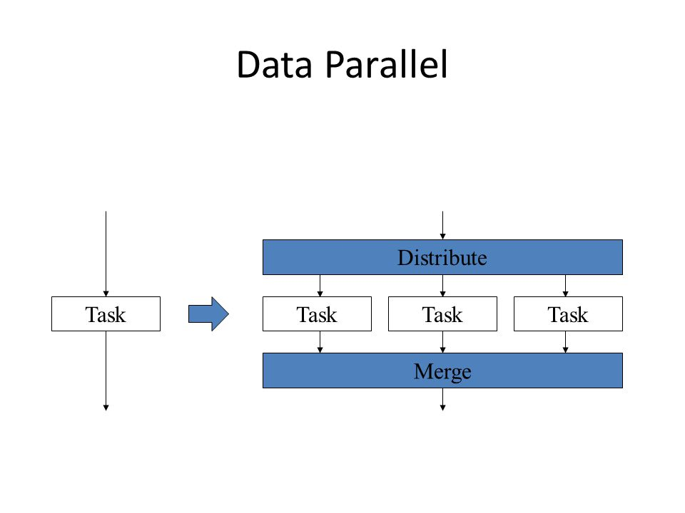 Task Distribute Merge Data Parallel