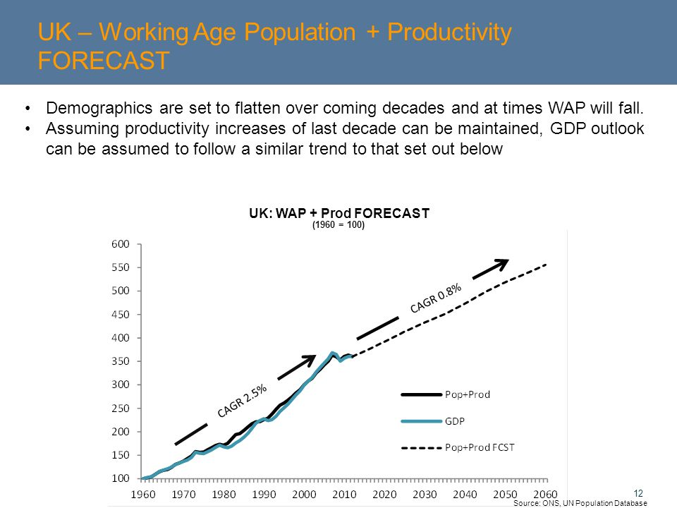 12 UK – Working Age Population + Productivity FORECAST Source: ONS, UN Population Database UK: WAP + Prod FORECAST (1960 = 100) Demographics are set to flatten over coming decades and at times WAP will fall.