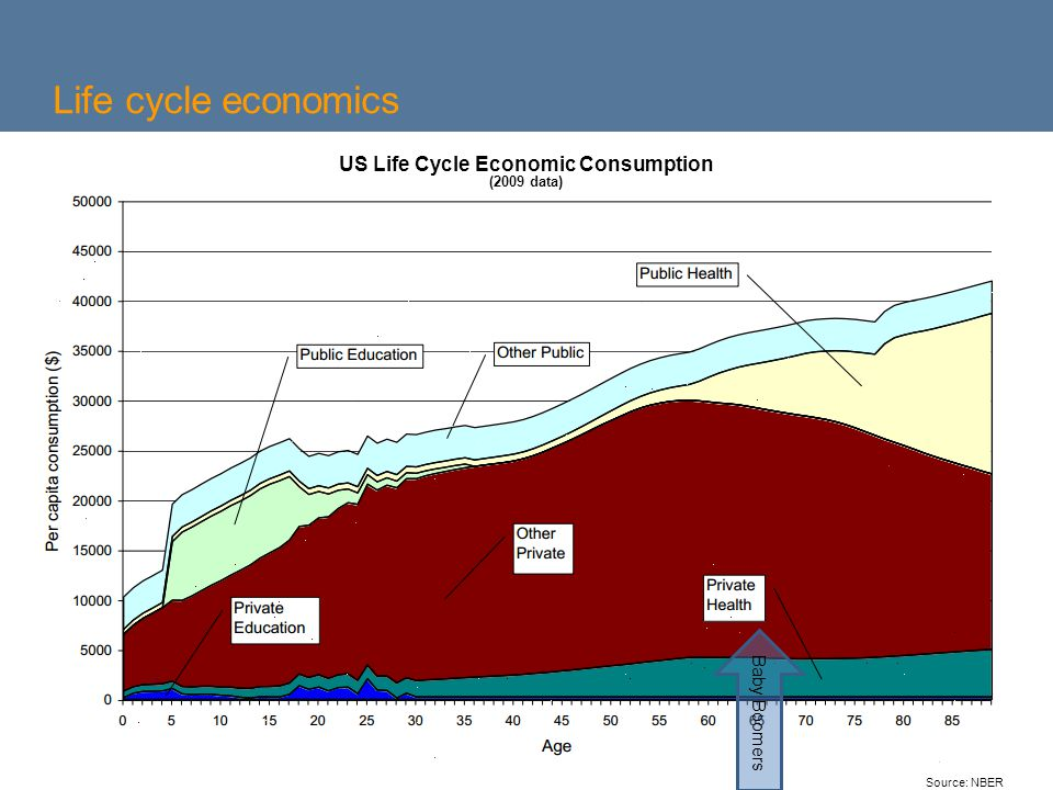 6 Life cycle economics Source: NBER US Life Cycle Economic Consumption (2009 data) Baby Boomers