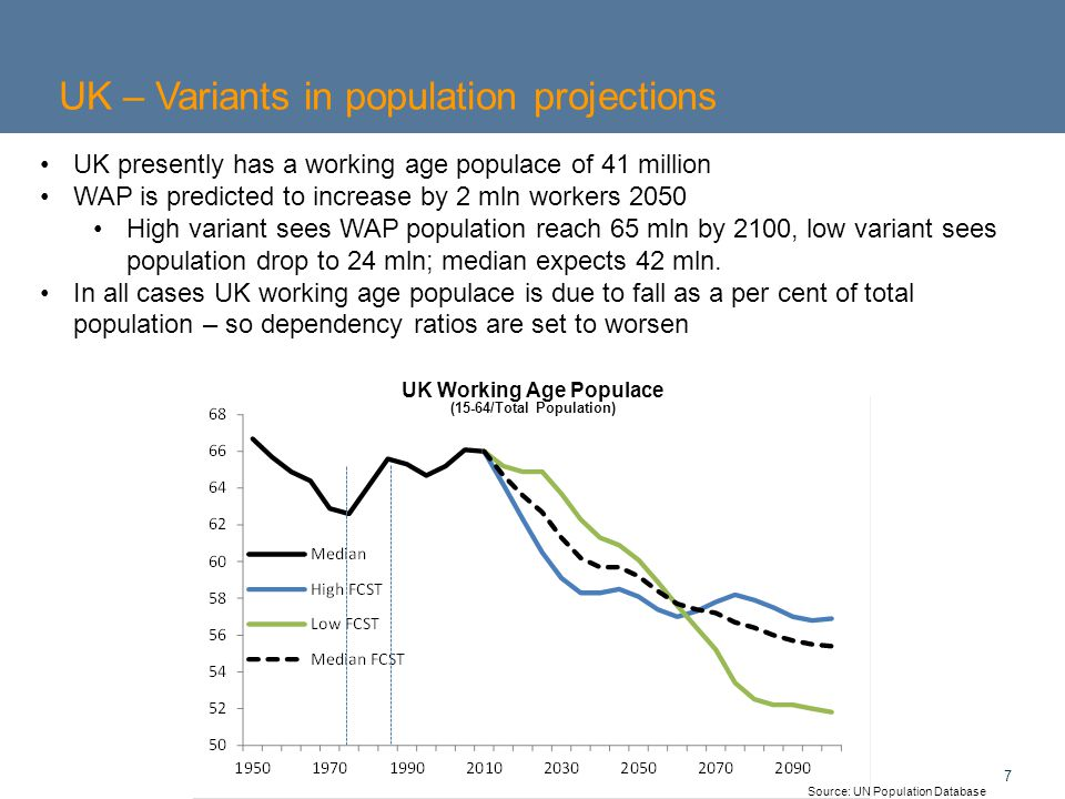 7 UK – Variants in population projections Source: UN Population Database UK Working Age Populace (15-64/Total Population) UK presently has a working age populace of 41 million WAP is predicted to increase by 2 mln workers 2050 High variant sees WAP population reach 65 mln by 2100, low variant sees population drop to 24 mln; median expects 42 mln.
