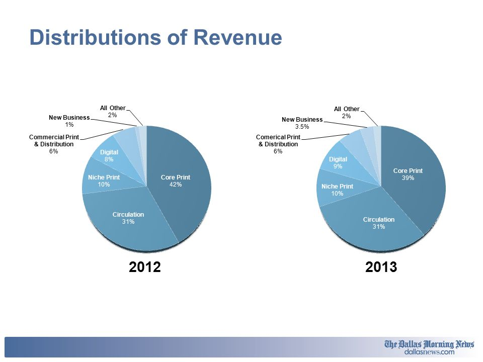 Distributions of Revenue