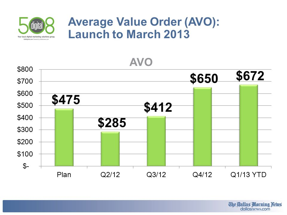 Average Value Order (AVO): Launch to March 2013