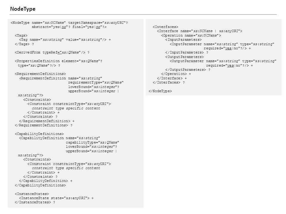 <NodeType name= xs:NCName targetNamespace= xs:anyURI .