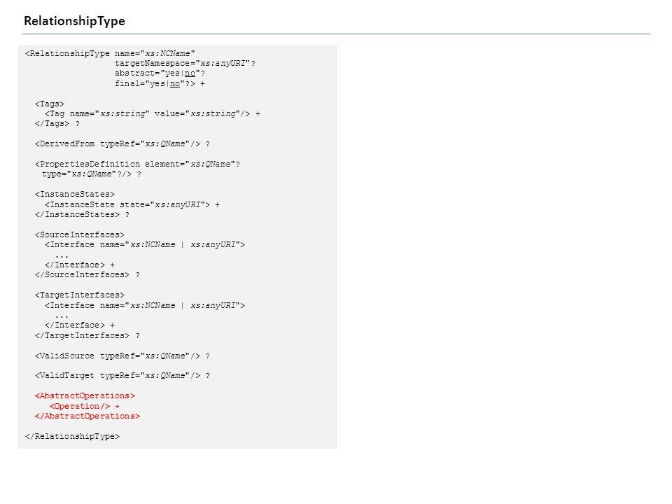 <RelationshipType name= xs:NCName targetNamespace= xs:anyURI .