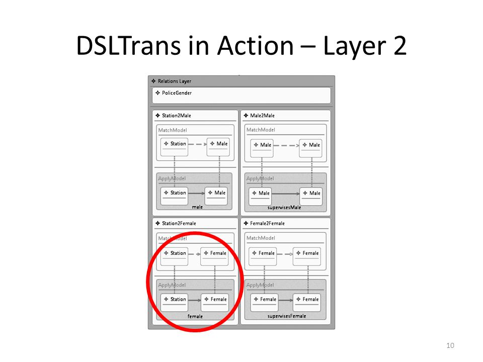DSLTrans in Action – Layer 2 10