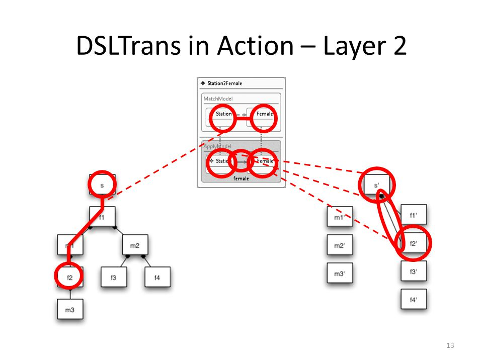 DSLTrans in Action – Layer 2 13