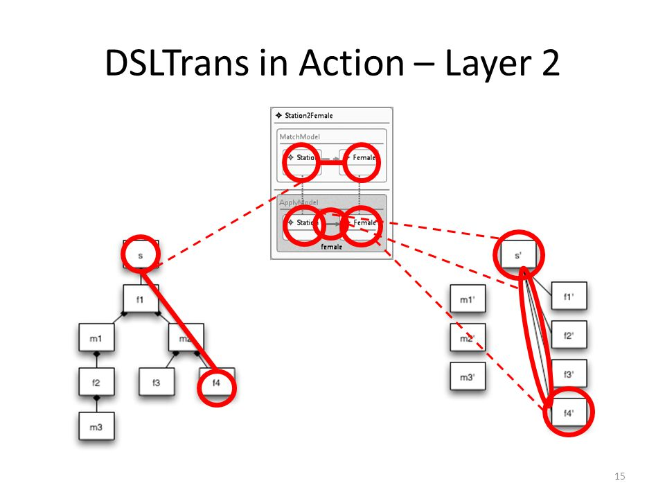 DSLTrans in Action – Layer 2 15