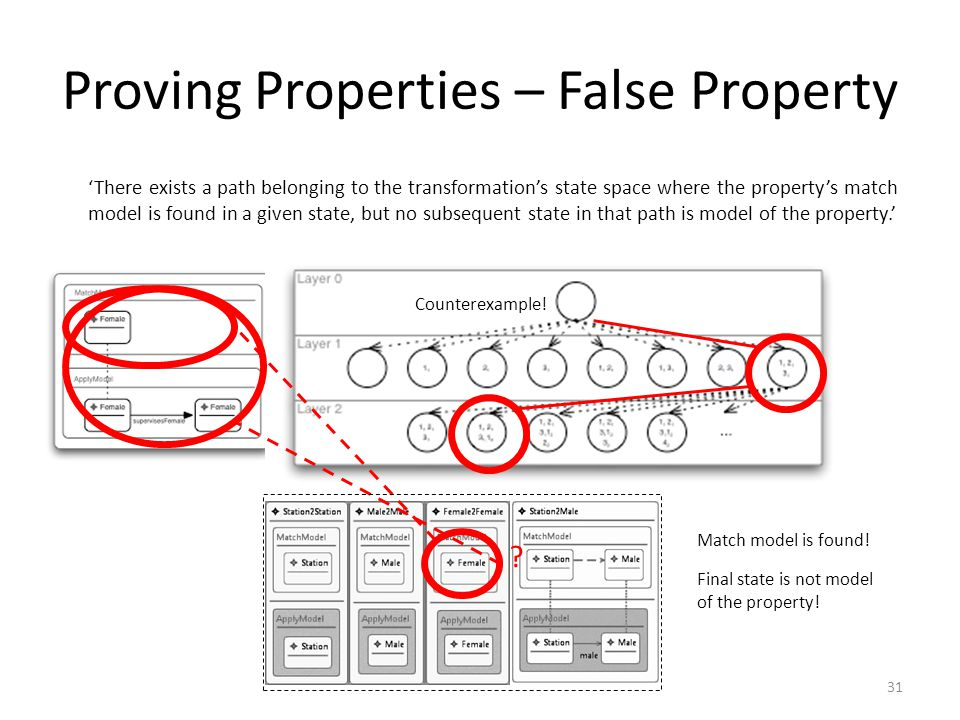 Proving Properties – False Property 'There exists a path belonging to the transformation's state space where the property's match model is found in a given state, but no subsequent state in that path is model of the property.' Match model is found.