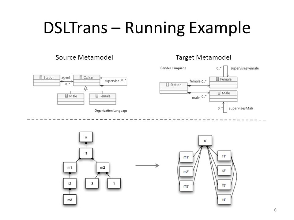 DSLTrans – Running Example Source Metamodel Target Metamodel 6