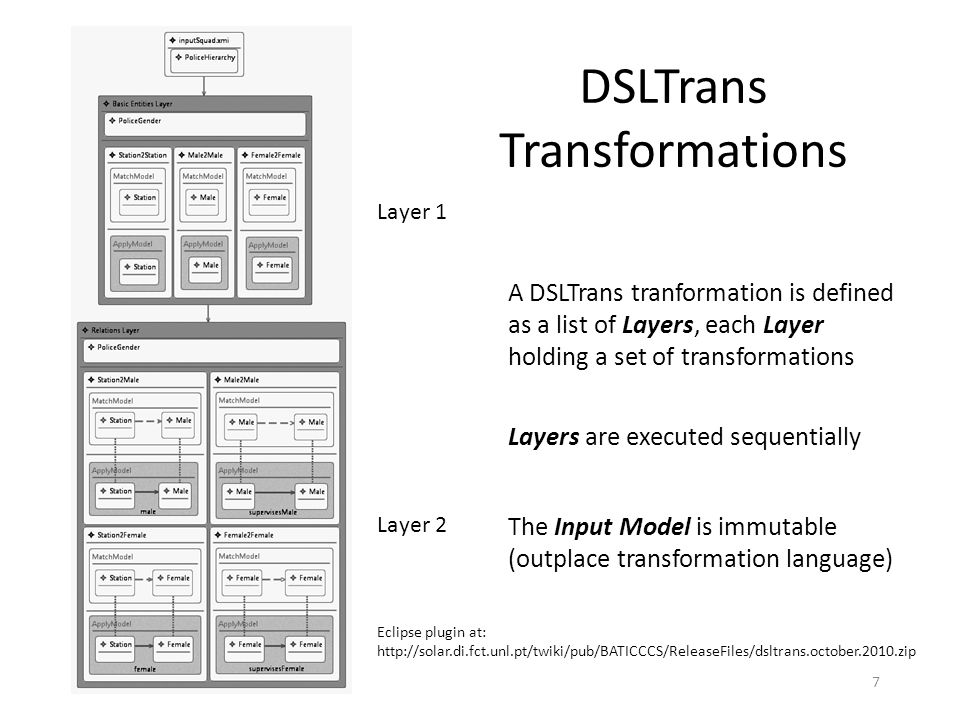 DSLTrans in Action – Layer 1 Match Models/ElementsApply Models/Elements 8