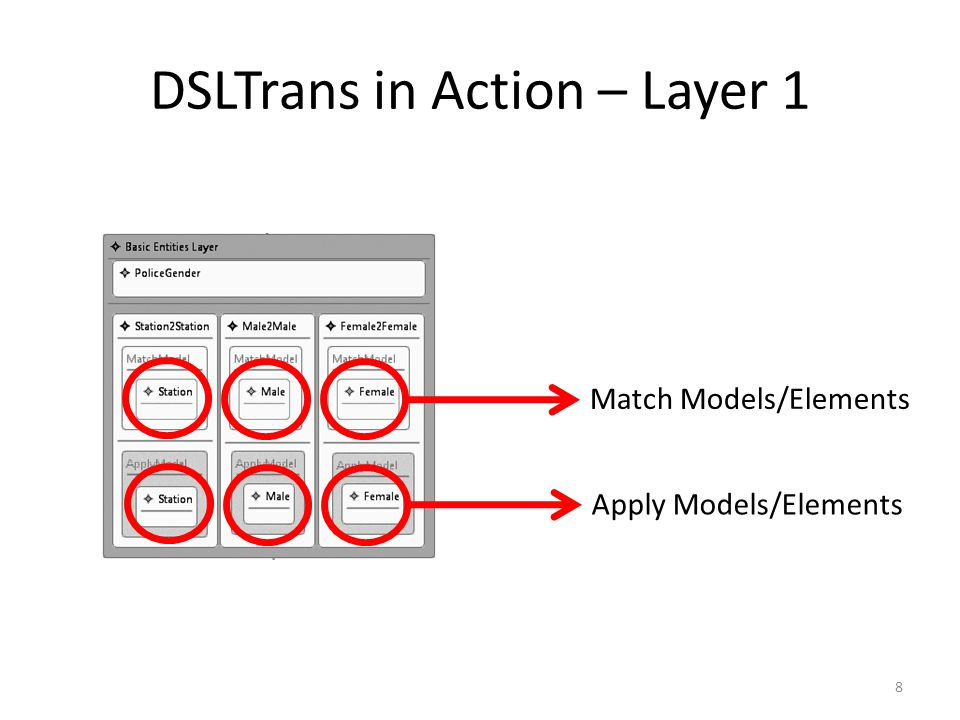 DSLTrans in Action – Layer 1 Match Models/ElementsApply Models/Elements 8