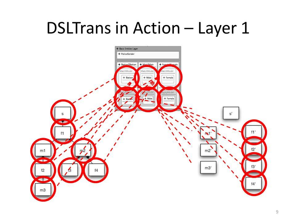 DSLTrans in Action – Layer 2 10
