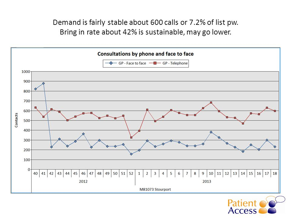 Demand is fairly stable about 600 calls or 7.2% of list pw.