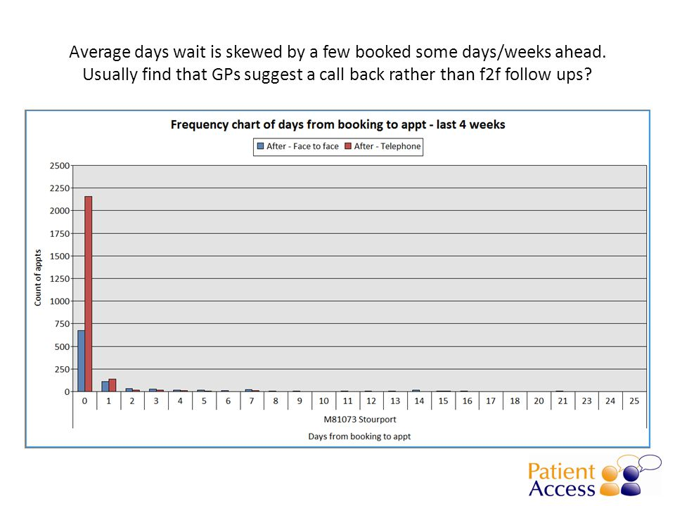 Average days wait is skewed by a few booked some days/weeks ahead.