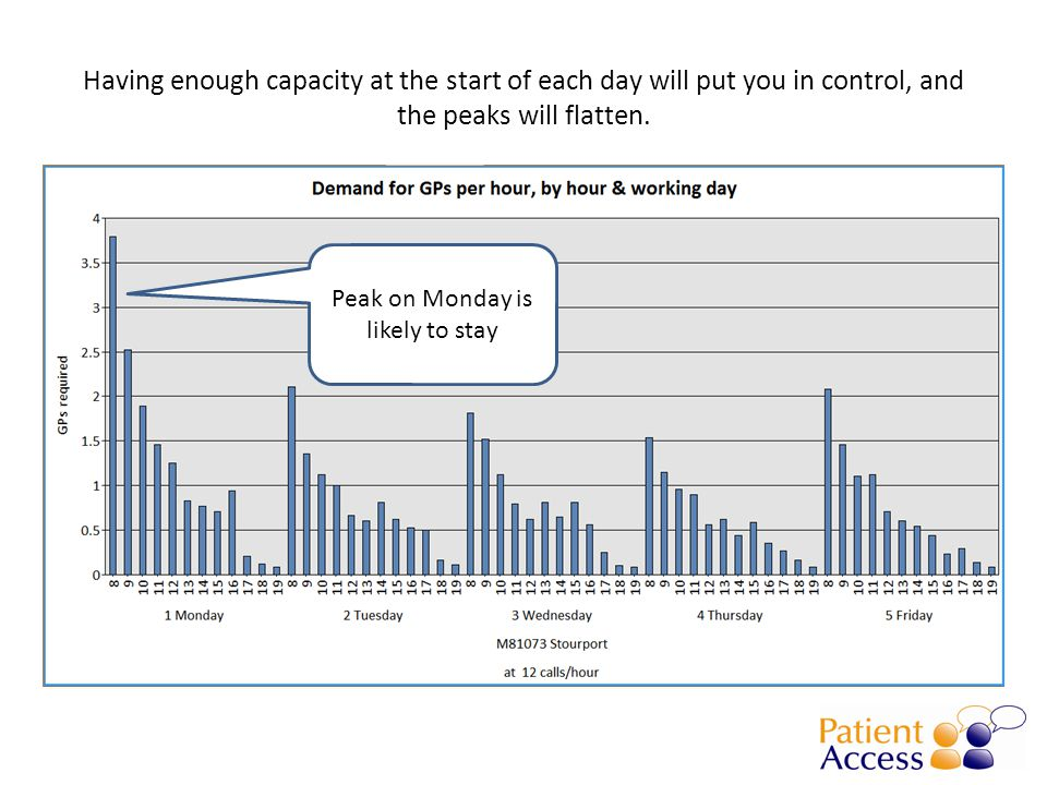 Having enough capacity at the start of each day will put you in control, and the peaks will flatten.