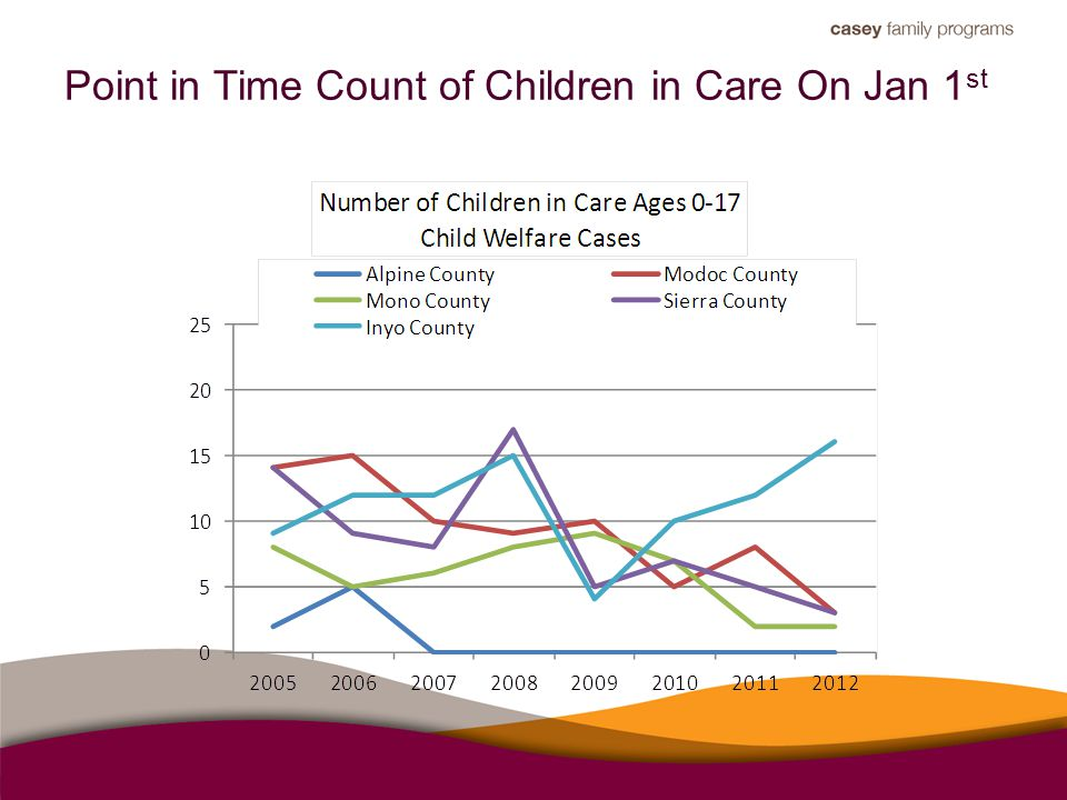 Point in Time Count of Children in Care On Jan 1 st