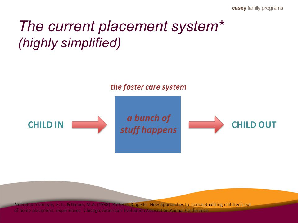 The current placement system* (highly simplified) *adapted from Lyle, G. L., & Barker, M.A. (1998) Patterns & Spells: New approaches to conceptualizin