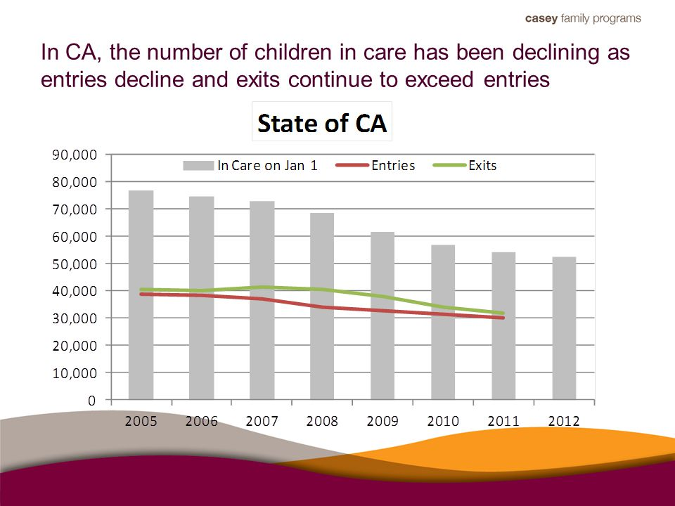 In CA, the number of children in care has been declining as entries decline and exits continue to exceed entries