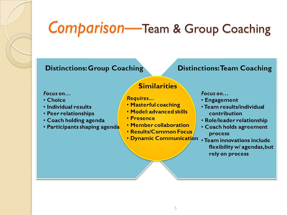 5 Comparison— Team & Group Coaching Similarities Distinctions: Group CoachingDistinctions: Team Coaching Focus on… Choice Individual results Peer relationships Coach holding agenda Participants shaping agenda Requires… Masterful coaching Model: advanced skills Presence Member collaboration Results/Common Focus Dynamic Communication Focus on… Engagement Team results/individual contribution Role/leader relationship Coach holds agreement process Team innovations include flexibility w/ agendas, but rely on process