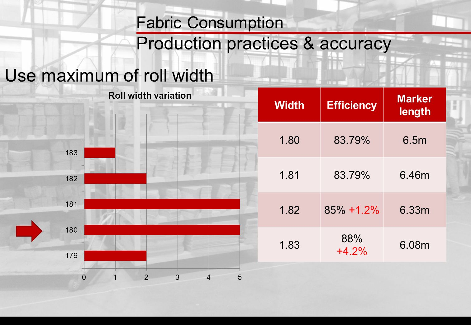 WidthEfficiency Marker length 1.8083.79%6.5m 1.8183.79%6.46m 1.8285% +1.2%6.33m 1.83 88% +4.2% 6.08m Use maximum of roll width Fabric Consumption Production practices & accuracy