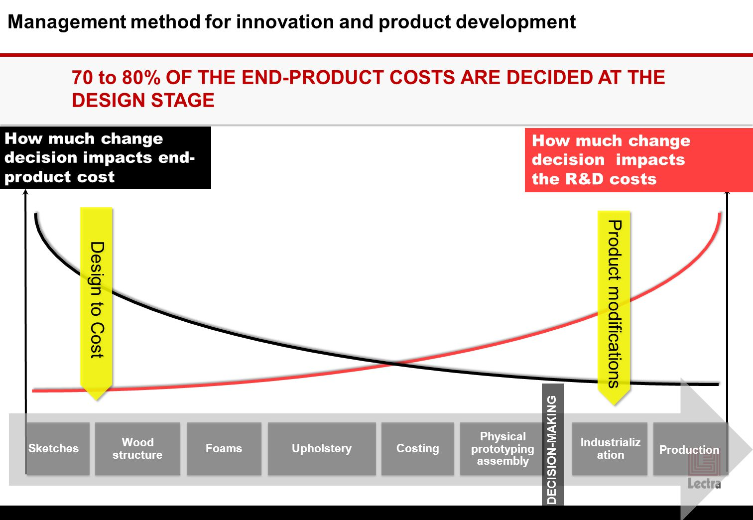 How much change decision impacts the R&D costs How much change decision impacts end- product cost Sketches Wood structure FoamsUpholsteryCosting Physical prototyping assembly Industrializ ation DECISION-MAKING 70 to 80% OF THE END-PRODUCT COSTS ARE DECIDED AT THE DESIGN STAGE Management method for innovation and product development Product modifications Production Design to Cost