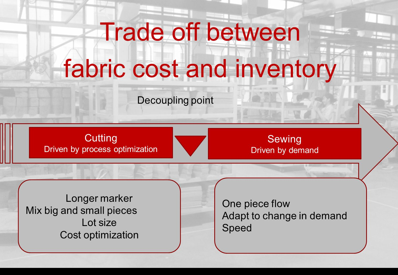 FLOW and LAYOUT DESIGN FOR MANUFACTURING FABRIC/HIDE CONSUMPTION OPERATIONAL AVAILABILITY PERFORMANCE CUTTING QUALITY Our Expertise in Manufacturing Reduce lead time Reduce non value added activities Optimize space and motion Reduce material costs Improve efficiency Improve performance Reduce non quality costs Reduce industrialization costs and lead time D ESIGN /S TYLE P ROTOTYPES D EVELOPMENT P RODUCTION