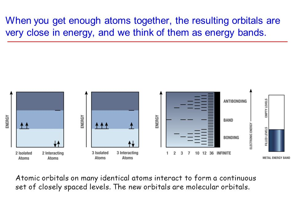 When you get enough atoms together, the resulting orbitals are very close in energy, and we think of them as energy bands.