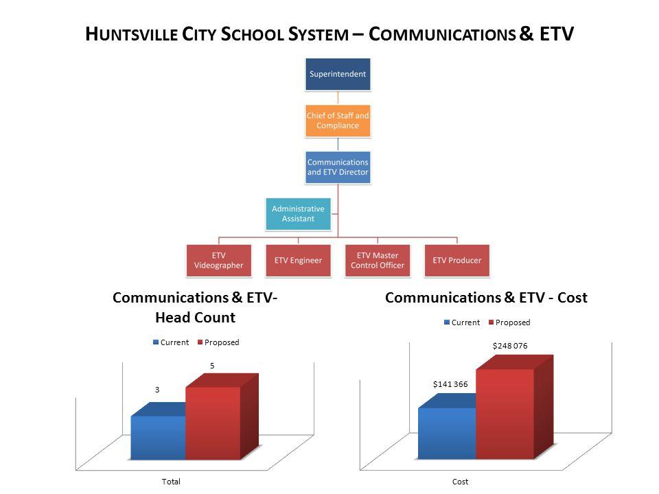 H UNTSVILLE C ITY S CHOOL S YSTEM – C OMMUNICATIONS & ETV