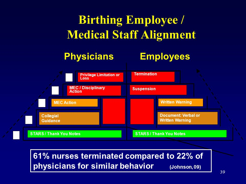 39 Birthing Employee / Medical Staff Alignment Privilege Limitation or Loss MEC / Disciplinary Action MEC Action Collegial Guidance STARS / Thank You Notes A B C D E Termination Suspension Written Warning Document: Verbal or Written Warning PhysiciansEmployees 61% nurses terminated compared to 22% of physicians for similar behavior (Johnson, 09) STARS / Thank You Notes