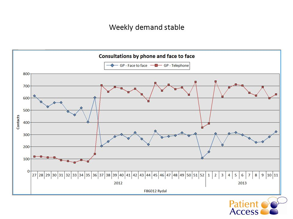 Weekly demand stable