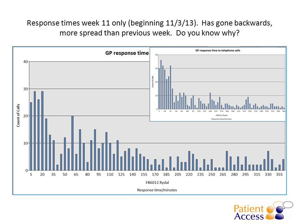 Response times week 11 only (beginning 11/3/13).