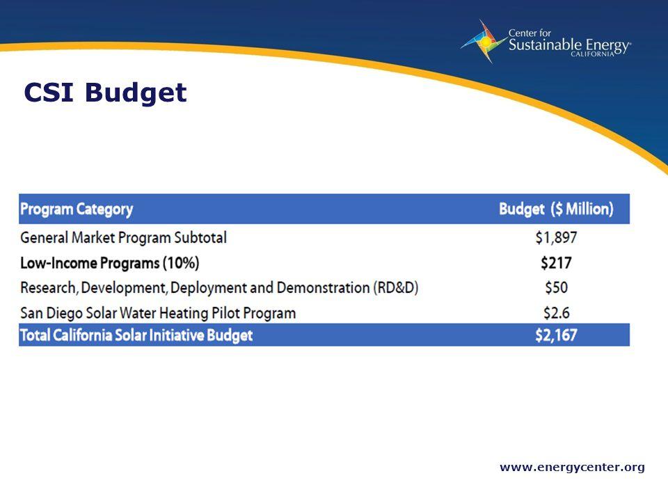 10 www.energycenter.org CSI Budget