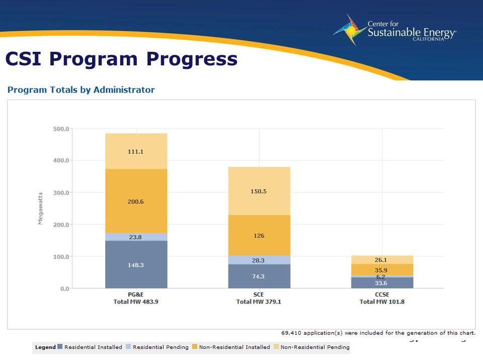 9 www.energycenter.org CSI Program Progress