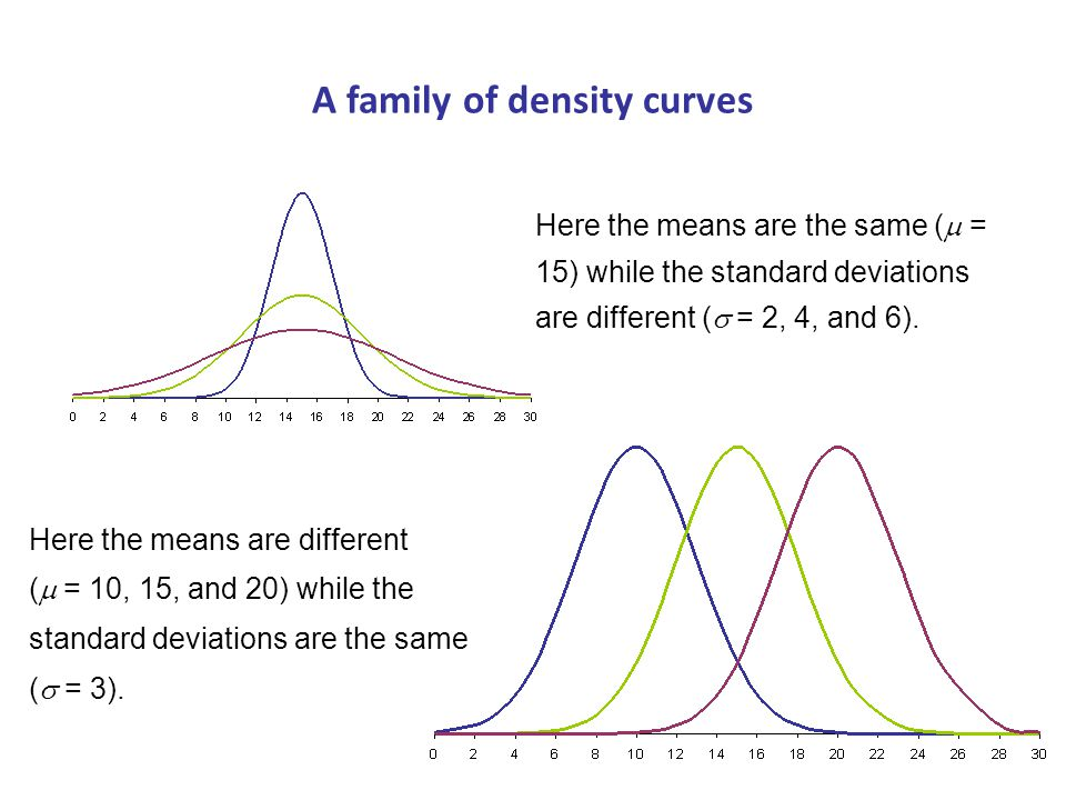 A family of density curves Here the means are different (  = 10, 15, and 20) while the standard deviations are the same (  = 3).
