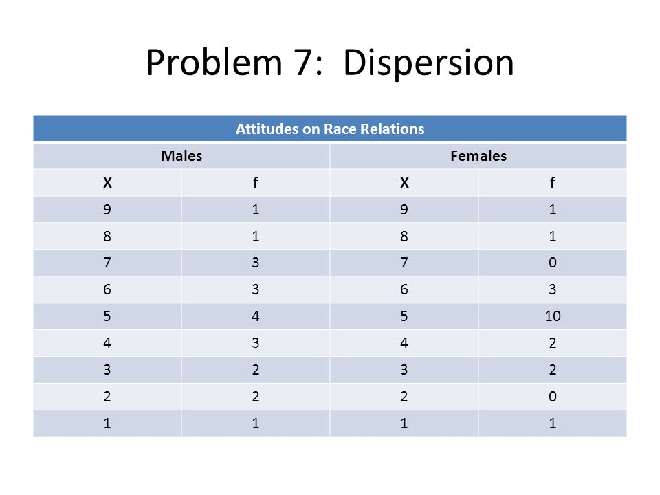 Problem 7: Dispersion Attitudes on Race Relations MalesFemales XfXf 9191 8181 7370 6363 54510 4342 3232 2220 1111