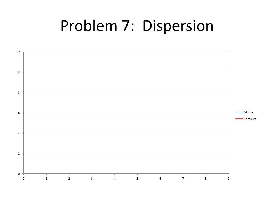 Problem 7: Dispersion