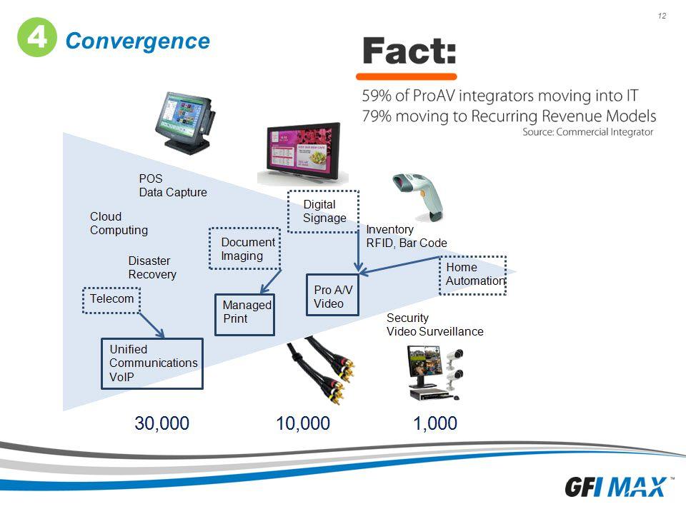 12 Convergence 4